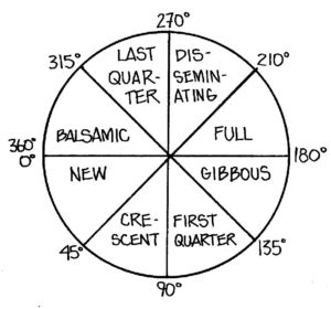 8 phases   Quality Astrology / Astrological Counseling